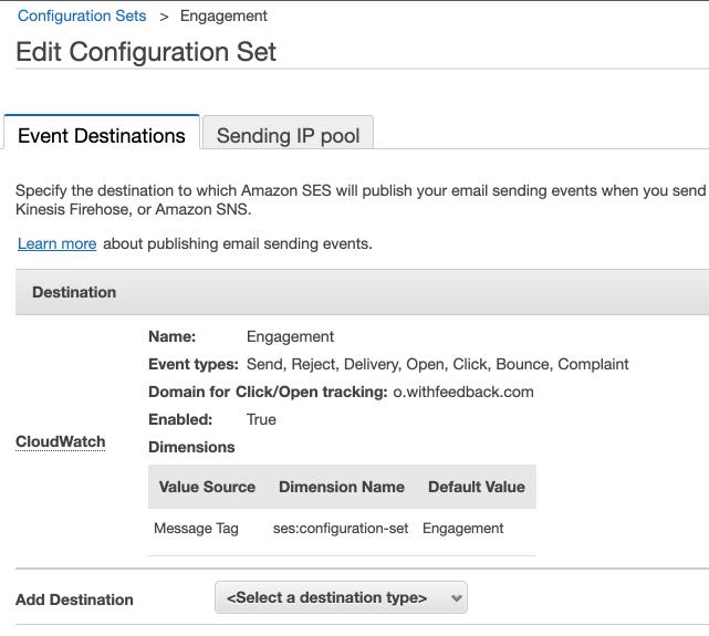 SES Configuration set with CloudWatch destination